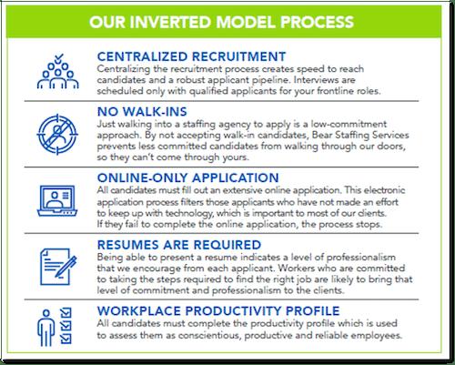 Bear Inverted Recruiting Model